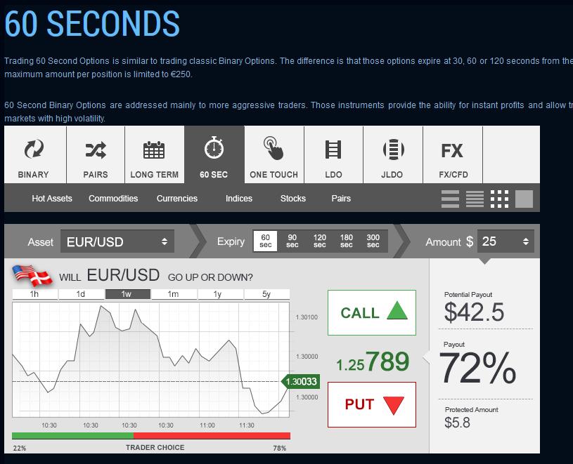 60 second trade
